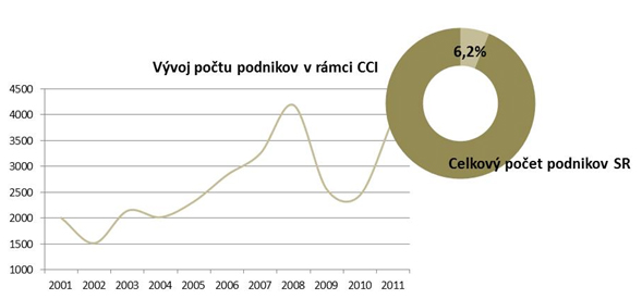 The number of enterprises operating in the field of creative industries, the size of the segment in Slovakia